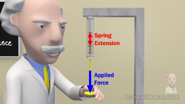 The spring extension is shown when Professor Mac applies a force to the end of the Newton spring balance