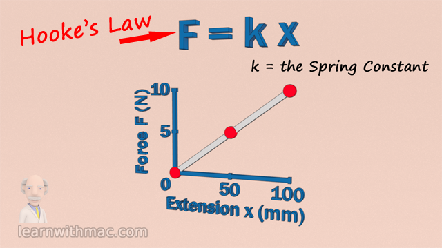 There is a graph shown which plots spring force vs spring extension and it has three red points which lie on a straight line