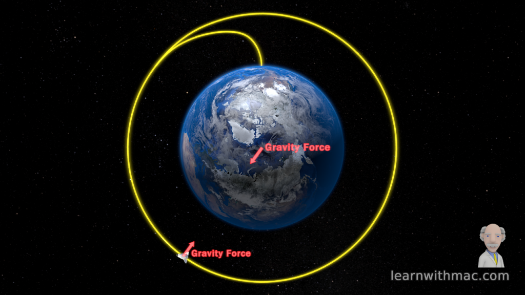 A space shuttle is in circular orbit around Earth with the gravity force between them shown by red arrows.