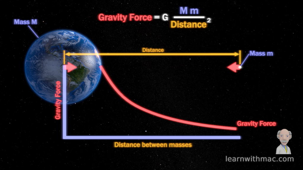 A graph shows the gravity force reducing rapidly as the distance between Earth and the object increases